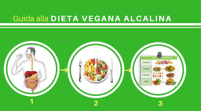 Guida completa alla Dieta Vegana Alcalina: i 3 passi fondamentali per ottenere peso forma, salute e giovinezza