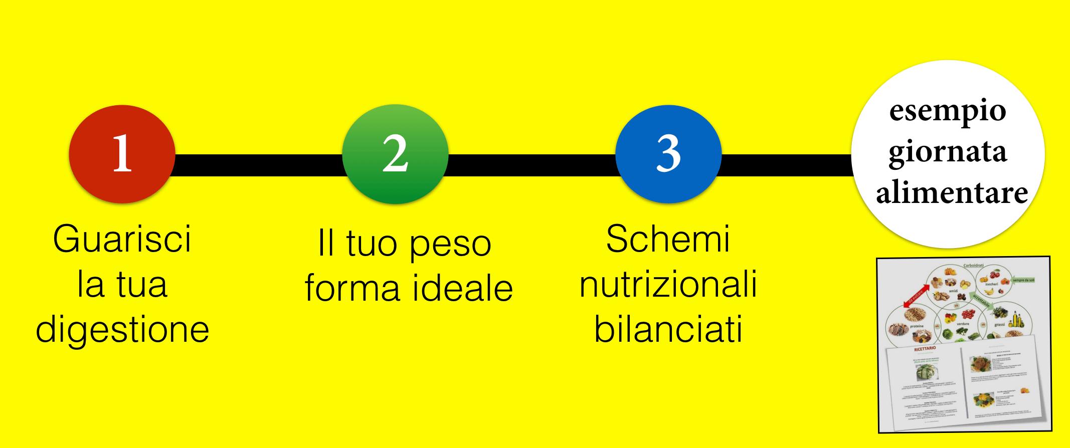 Dieta vegana alcalina in 3 step