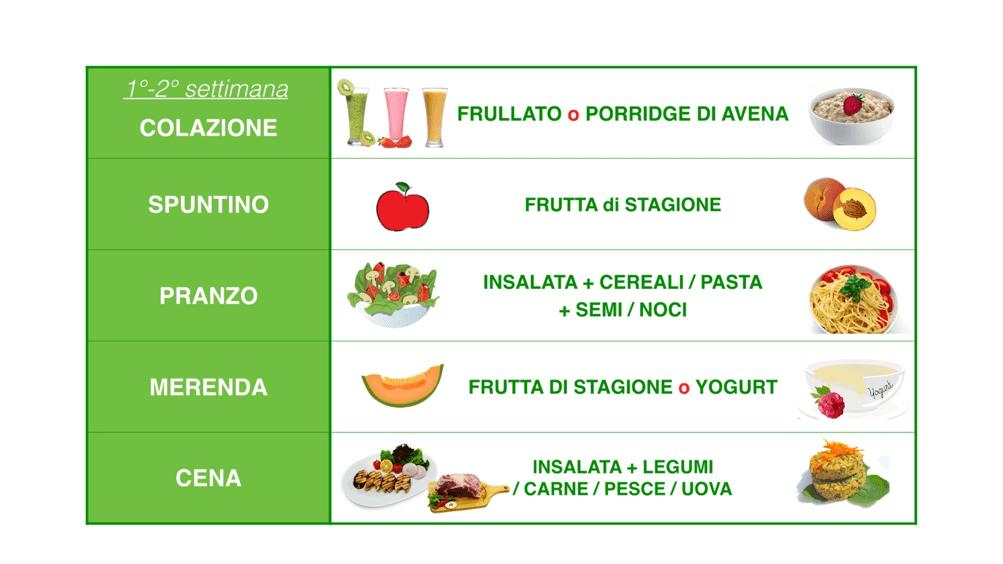 Come Diventare Vegani: 4 passaggi facili e sicuri