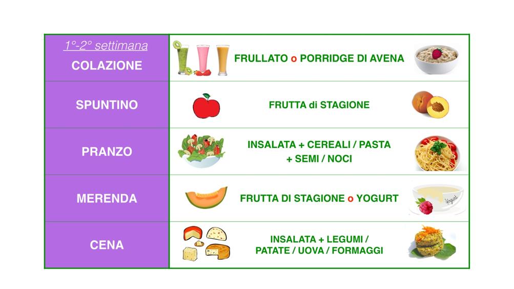 schema nutrizionale esemplificativo per diventare vegani