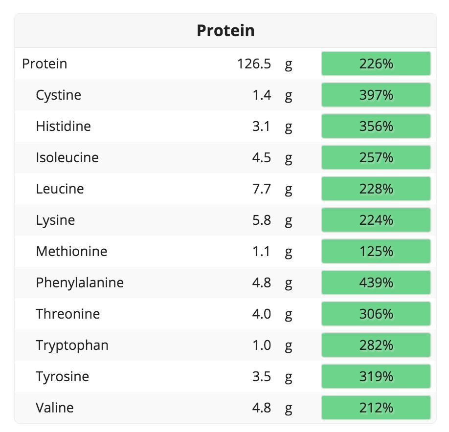 dieta vegana proteica